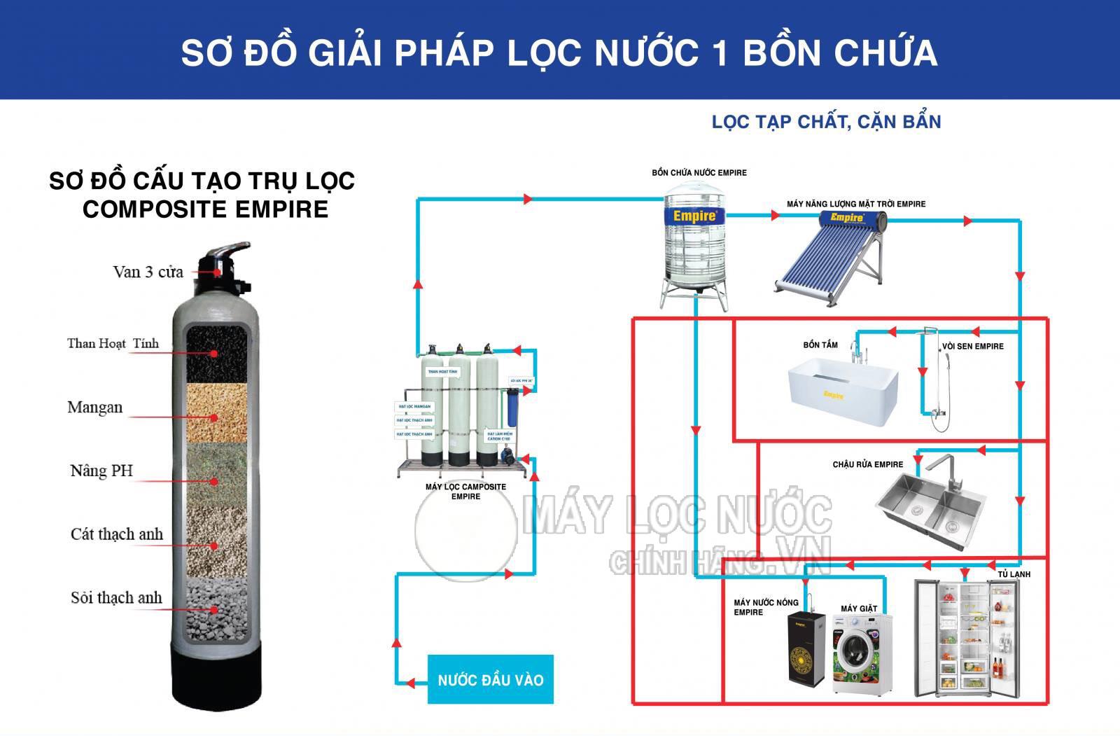 cot-loc-nuoc-composite-loc-tho-dau-nguon